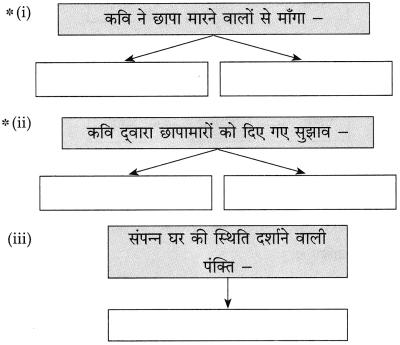 Maharashtra Board Class 10 Hindi Solutions Chapter 4 छापा 18