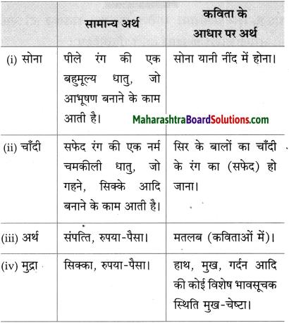 Maharashtra Board Class 10 Hindi Solutions Chapter 4 छापा 26