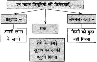 Maharashtra Board Class 10 Hindi Solutions Chapter 6 हम उस धरती की संतति हैं 2