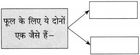 Maharashtra Board Class 10 Hindi Solutions Chapter 8 अपनी गंध नहीं बेचूँगा 7