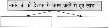 Maharashtra Board Class 10 Hindi Solutions Chapter 9 जब तक जिंदा रहूँ, लिखता रहूँ 21