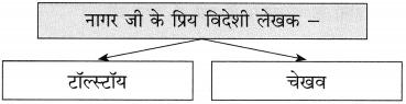 Maharashtra Board Class 10 Hindi Solutions Chapter 9 जब तक जिंदा रहूँ, लिखता रहूँ 25