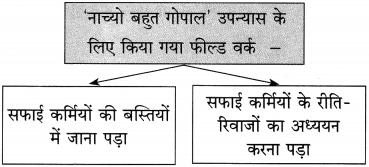 Maharashtra Board Class 10 Hindi Solutions Chapter 9 जब तक जिंदा रहूँ, लिखता रहूँ 31