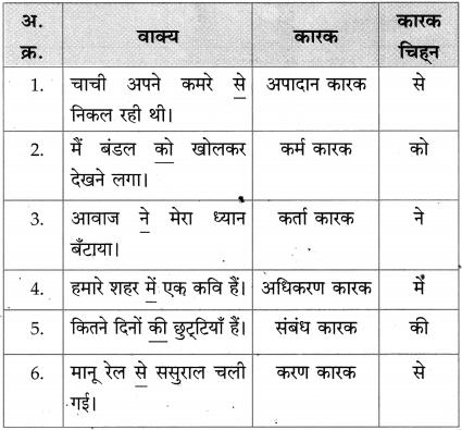 Maharashtra Board Class 10 Hindi Solutions Chapter 9 जब तक जिंदा रहूँ, लिखता रहूँ 36
