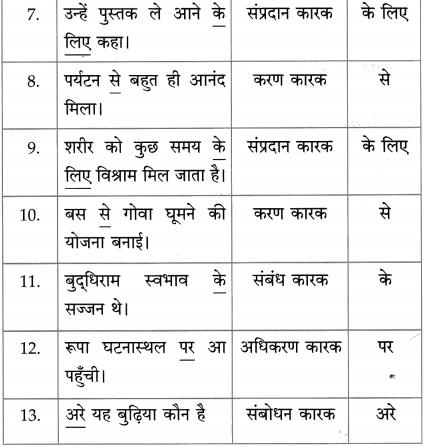 Maharashtra Board Class 10 Hindi Solutions Chapter 9 जब तक जिंदा रहूँ, लिखता रहूँ 37