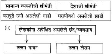 Maharashtra Board Class 10 Marathi Solutions Chapter 10 आप्पांचे पत्र 15