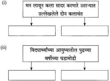 Maharashtra Board Class 10 Marathi Solutions Chapter 10 आप्पांचे पत्र 4