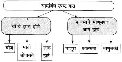 Maharashtra Board Class 10 Marathi Solutions Chapter 10.1 मनक्या पेरेन लागा 5
