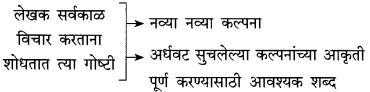 Maharashtra Board Class 10 Marathi Solutions Chapter 14 काळे केस 6