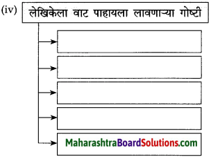 Maharashtra Board Class 10 Marathi Solutions Chapter 8 वाट पाहताना 4