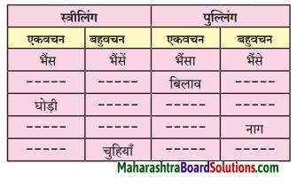 Maharashtra Board Class 6 Hindi Solutions Chapter 6 मेरा अहोभाग्य 2