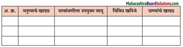 Maharashtra Board Class 6 Marathi Solutions Chapter 13 मोठी आई 2