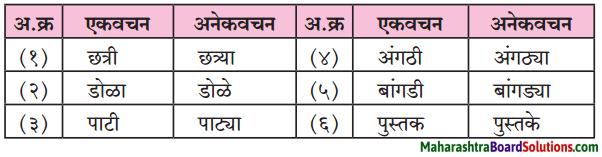 Maharashtra Board Class 6 Marathi Solutions Chapter 2 माझा अनुभव 4