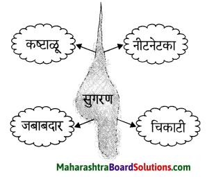 Maharashtra Board Class 6 Marathi Solutions Chapter 5 सुगरणीचे घरटे 3