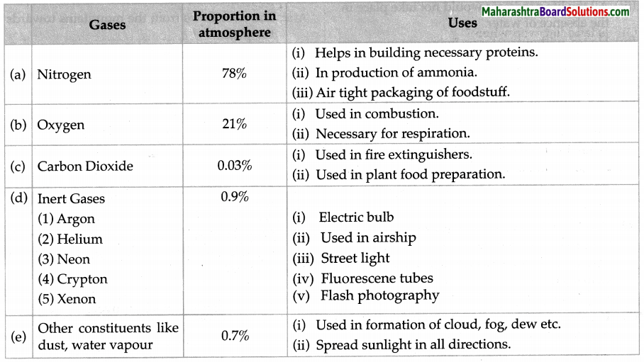Maharashtra Board Class 6 Science Solutions Chapter 1 Natural Resources - Air, Water and Land 2