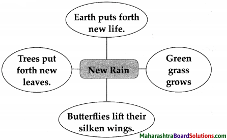 Maharashtra Board Class 7 English Solutions Chapter 1.3 In Time of Silver Rain 1