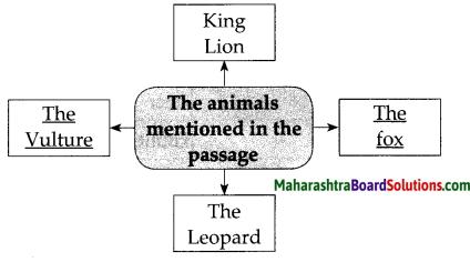 Maharashtra Board Class 7 English Solutions Chapter 1.4 The King's Choice 2