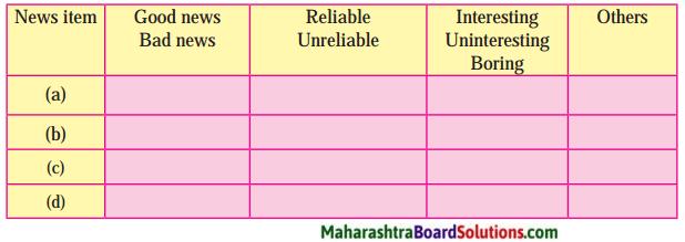 Maharashtra Board Class 7 English Solutions Chapter 3.5 News Analysis 1