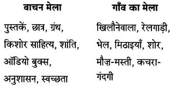 Maharashtra Board Class 7 Hindi Solutions Chapter 1 वाचन मेला 3