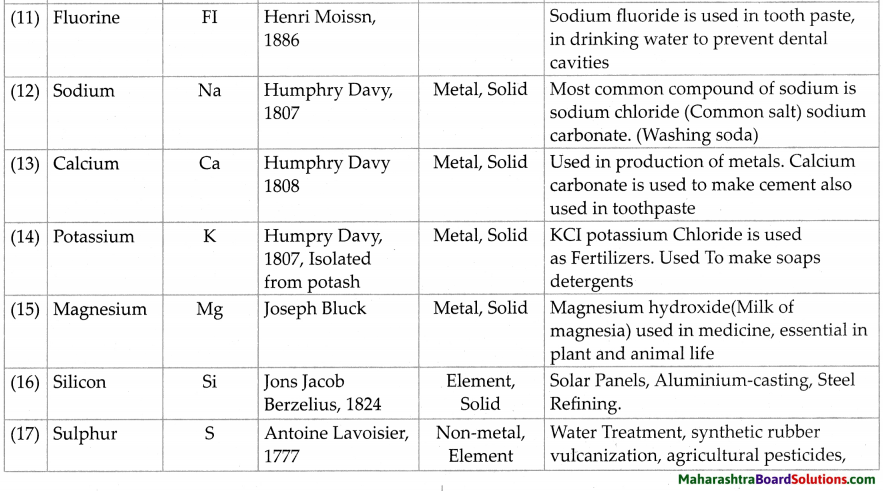 Maharashtra Board Class 7 Science Solutions Chapter 14 Elements, Compounds and Mixtures 6