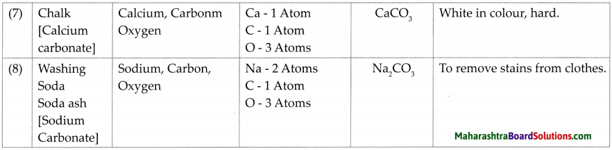 Maharashtra Board Class 7 Science Solutions Chapter 14 Elements, Compounds and Mixtures 9