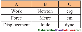 Maharashtra Board Class 7 Science Solutions Chapter 7 Motion, Force and Work 2