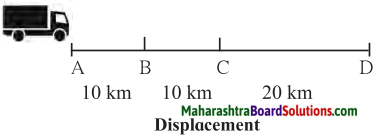 Maharashtra Board Class 7 Science Solutions Chapter 7 Motion, Force and Work 5