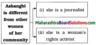 Maharashtra Board Class 8 English Solutions Chapter 2.2 Nature Created Man and Woman as Equals 6