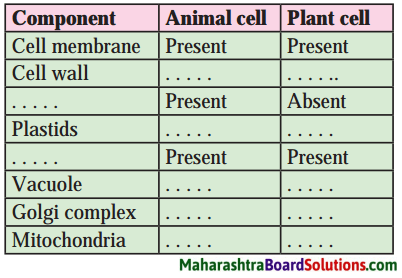 Maharashtra Board Class 8 Science Solutions Chapter 9 Disaster Management 12