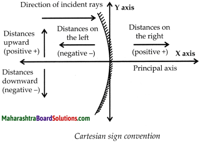Maharashtra Board Class 9 Science Solutions Chapter 11 Reflection of Light 2
