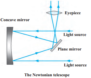 Maharashtra Board Class 9 Science Solutions Chapter 18 Observing Space: Telescopes 1