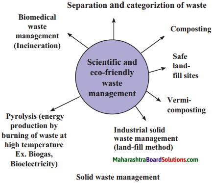 Maharashtra Board Class 9 Science Solutions Chapter 9 Environmental Management 5