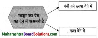Maharashtra Board Class 10 Hindi Lokvani Solutions Chapter 4 जिन ढूँढ़ा 5
