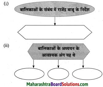 Maharashtra Board Class 10 Hindi Lokvani Solutions Chapter 5 अनोखे राष्ट्रपति 31