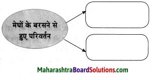 Maharashtra Board Class 10 Hindi Solutions Chapter 1 सोंधी सुगंध 10