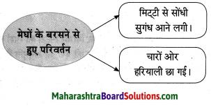Maharashtra Board Class 10 Hindi Solutions Chapter 1 सोंधी सुगंध 11