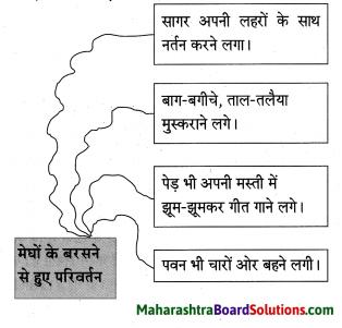 Maharashtra Board Class 10 Hindi Solutions Chapter 1 सोंधी सुगंध 4