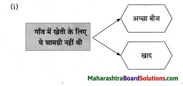 Maharashtra Board Class 10 Hindi Solutions Chapter 2 खोया हुआ आदमी 17