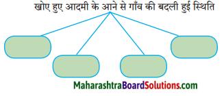 Maharashtra Board Class 10 Hindi Solutions Chapter 2 खोया हुआ आदमी 2
