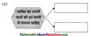 Maharashtra Board Class 10 Hindi Solutions Chapter 2 खोया हुआ आदमी 39