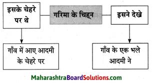 Maharashtra Board Class 10 Hindi Solutions Chapter 2 खोया हुआ आदमी 8