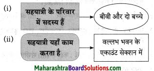 Maharashtra Board Class 10 Hindi Solutions Chapter 3 सफर का साथी और सिरदर्द 14
