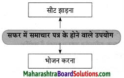 Maharashtra Board Class 10 Hindi Solutions Chapter 3 सफर का साथी और सिरदर्द 33