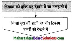 Maharashtra Board Class 10 Hindi Solutions Chapter 3 सफर का साथी और सिरदर्द 7