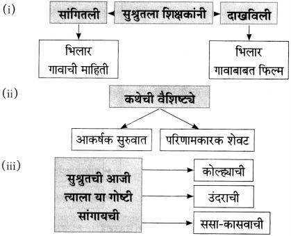 Maharashtra Board Class 10 Marathi Aksharbharati Solutions Chapter 10 रंग साहित्याचे 1