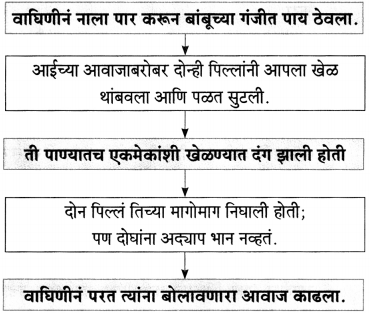 Maharashtra Board Class 10 Marathi Aksharbharati Solutions Chapter 11 जंगल डायरी 7
