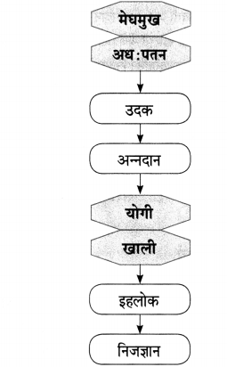 Maharashtra Board Class 10 Marathi Aksharbharati Solutions Chapter 2.2 संतवाणी योगी सर्वकाळ सुखदाता-संत एकनाथ 7
