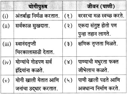 Maharashtra Board Class 10 Marathi Aksharbharati Solutions Chapter 2.2 संतवाणी योगी सर्वकाळ सुखदाता-संत एकनाथ 9
