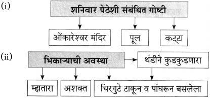 Maharashtra Board Class 10 Marathi Aksharbharati Solutions Chapter 3 शाल 14
