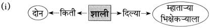Maharashtra Board Class 10 Marathi Aksharbharati Solutions Chapter 3 शाल 15
